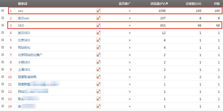 用数据告诉你关键词【SEO】排名第12位的网站流量情况