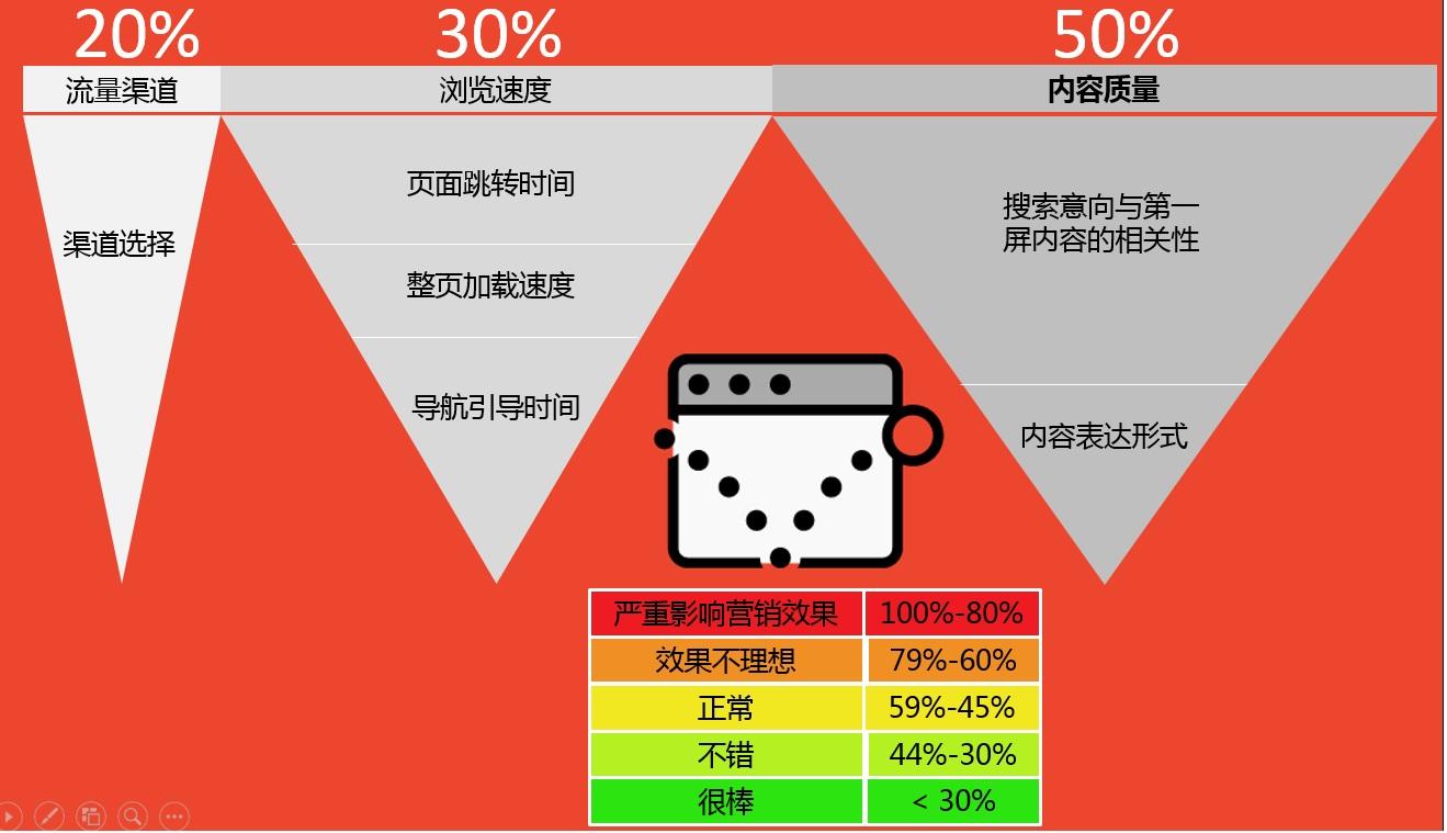 影响网站跳出率的因素分析,到底哪些因素影响网站跳出率